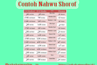 Contoh Nahwu Shorof