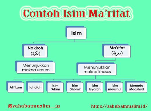 Isim Ma'rifat