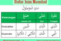 Isim Maushul