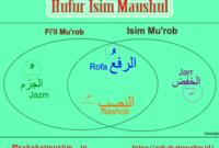 Isim Mu'rab dan Isim Mabni