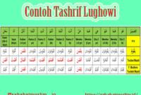 Tashrif Lughowi