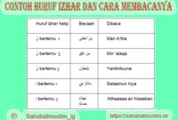 Contoh Huruf Izhar