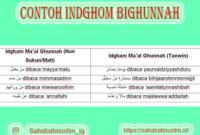 Contoh Indghom Bighunnah