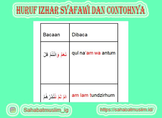 Huruf Izhar Syafawi dan Contohnya